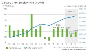 Calgary forecast employment