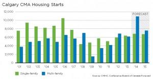 Calgary forecast housing starts