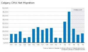 Calgary forecast migration