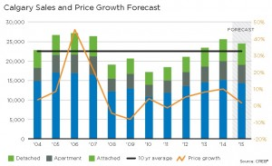 Calgary forecast sales and price growth